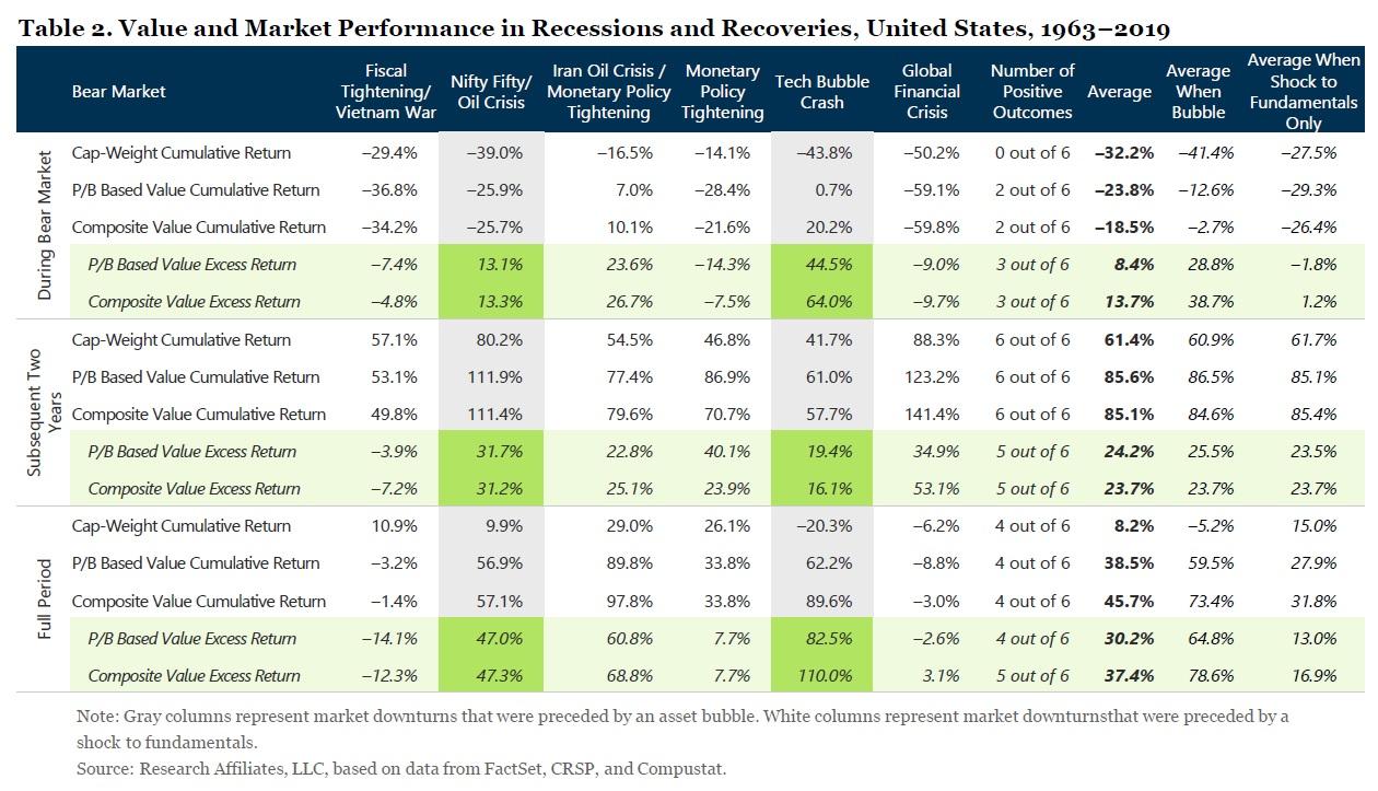 Value investovani v casech recese a oziveni