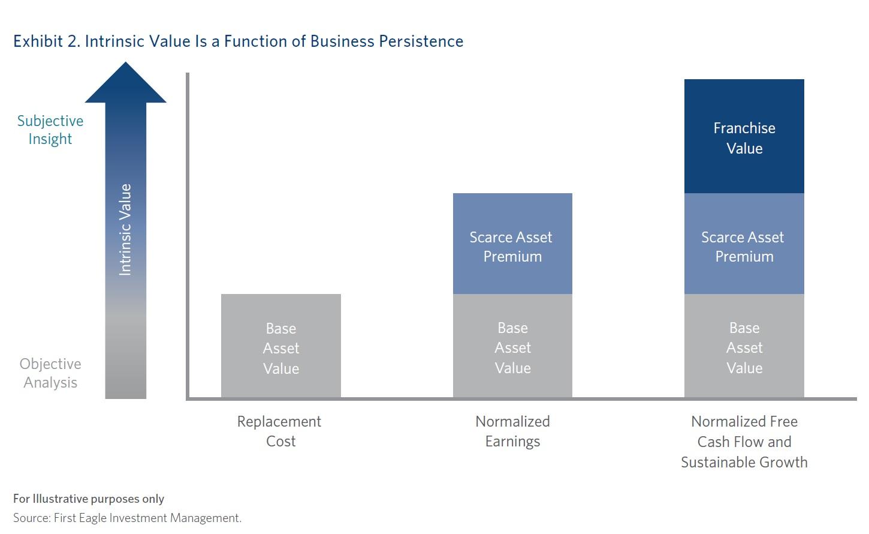 Vnitrni hodnota spolecnosti je funkci udrzitelnosti podniku