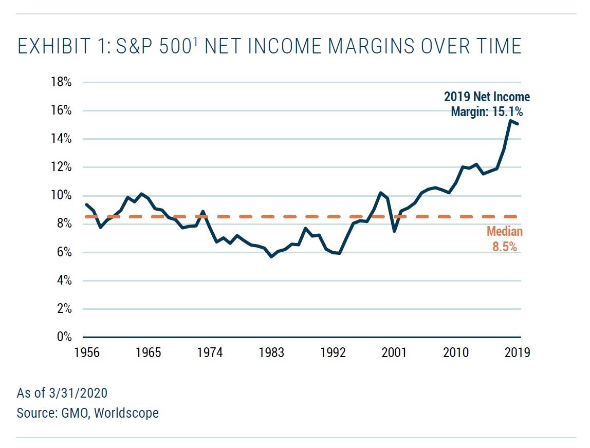 Ciste ziskove marze firem v SP500