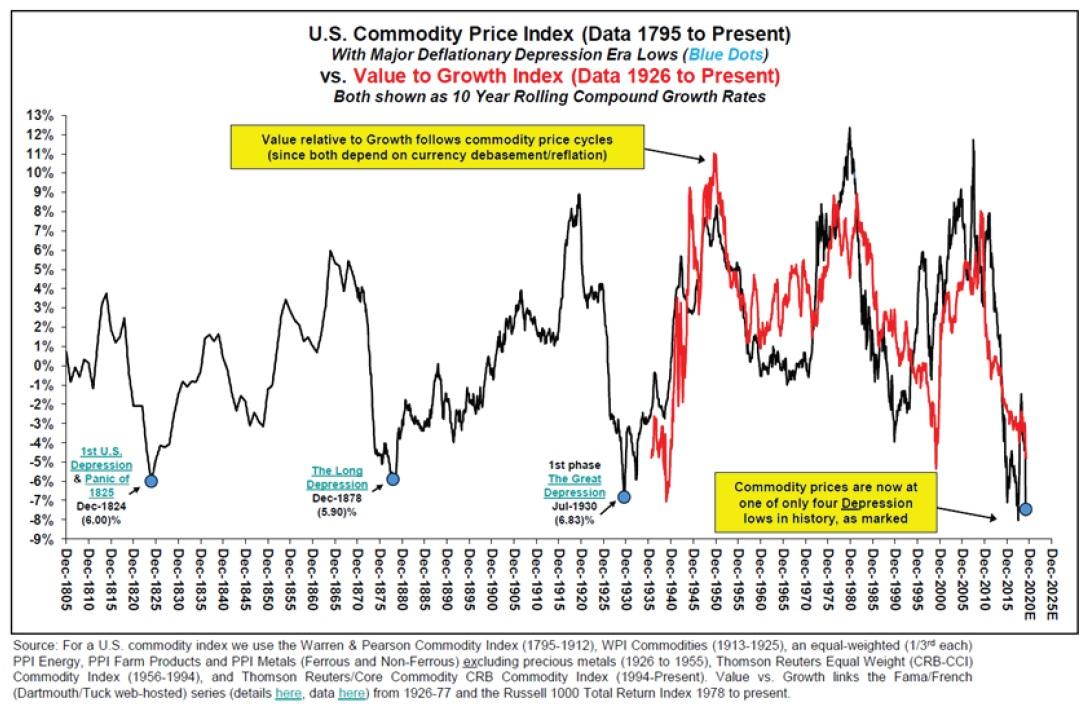 Desetileté vynosy komoditniho indexu od roku 1795