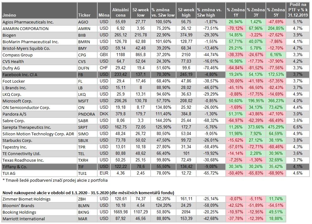 Portfolio fondu Top Stocks 06072020