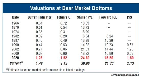 Typické valuace na dnech bear marketů