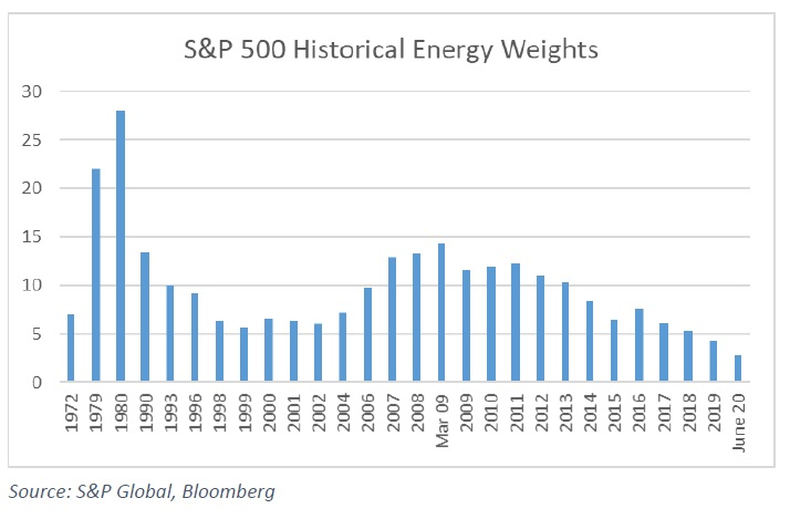 Vaha energii v indexu SP500