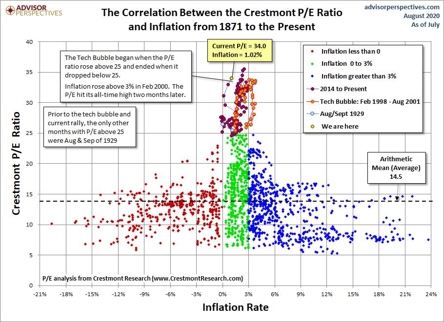 10PE a inflace od roku 1871