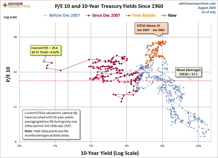 10PE a vynosy 10Y statnich dluhopisu od roku 1960