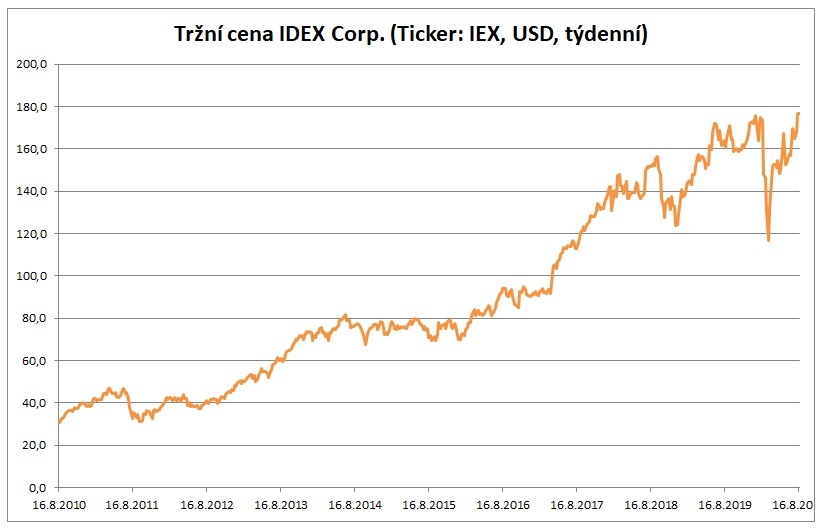 IDEX Corp cena 19082020