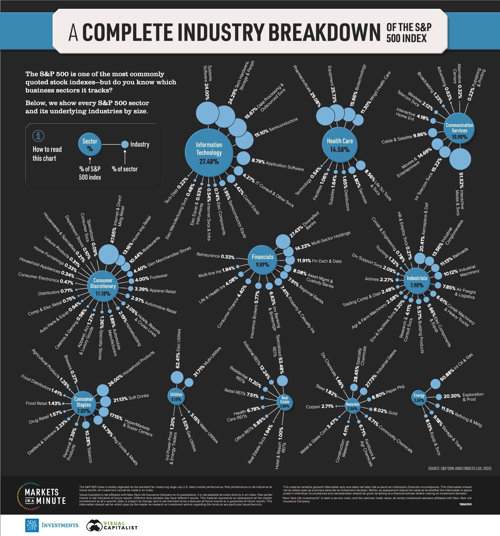 Sektory a odvetvi v indexu SP500
