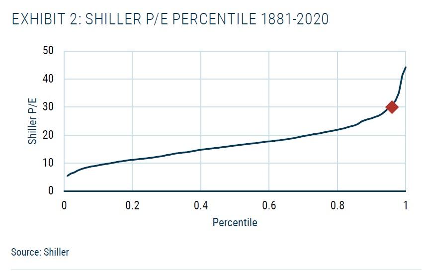 Shiller PE percentil za 141 let