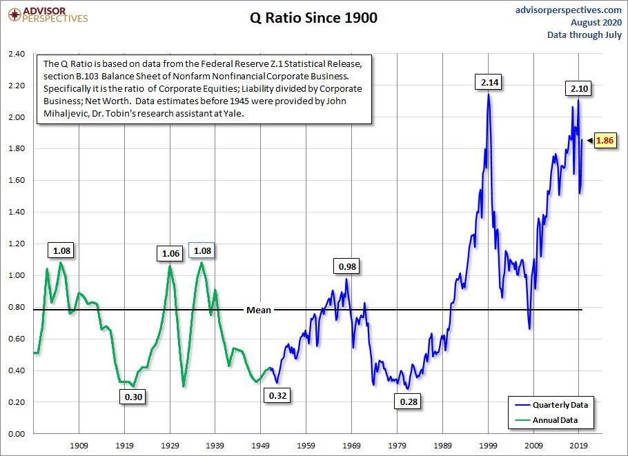 Tobinovo Q ratio od roku 1900