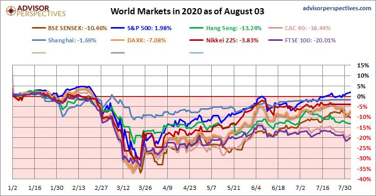 Vykonnost vybranych akciovych indexu od pocatku roku