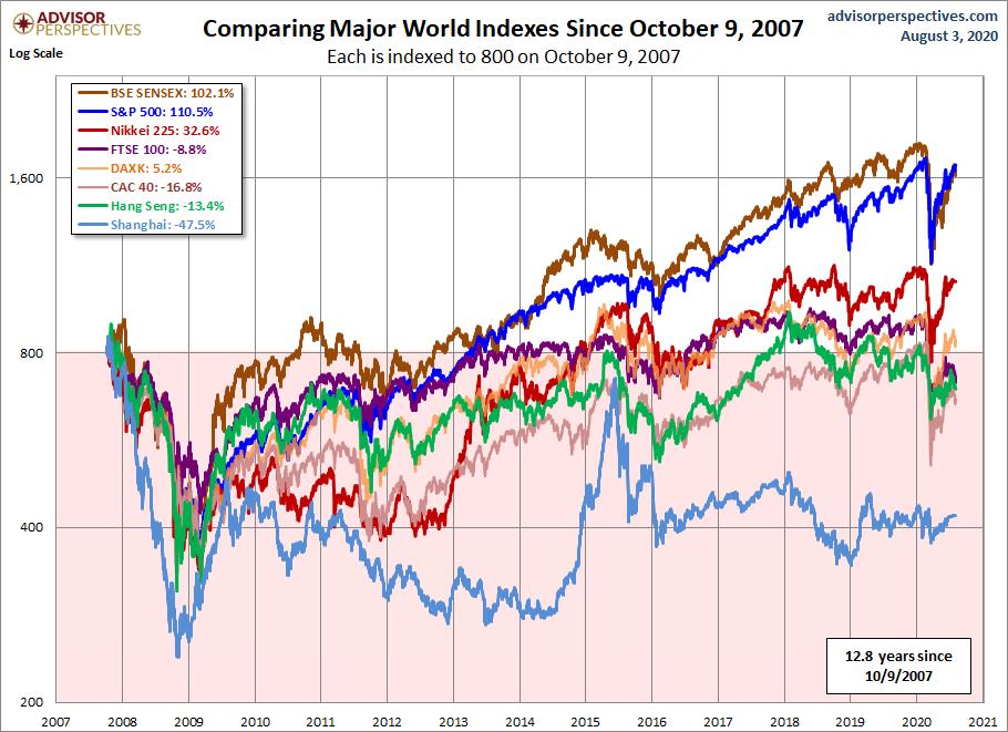 Vykonnost vybranych akciovych indexu od vrcholu pred krizi v roce 2008_2009