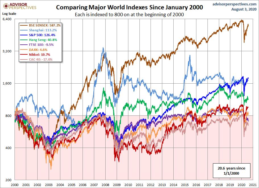 Vykonnost vybranych akciovych indexu od vrcholu v roce 2000