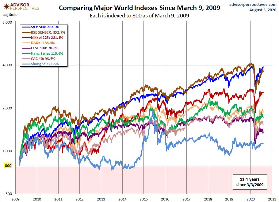 Vykonnost vybranych akciovych indexu ode dna krize v roce 2008_2009