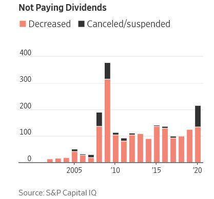 Firmy snizujici ci rusici dividendy