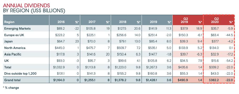 Globalni dividendy ve 2Q 2020