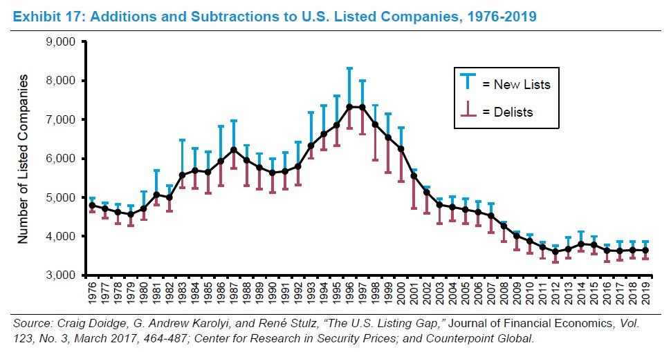 Pocet akcii obchodovanych na akciovych trzich v USA