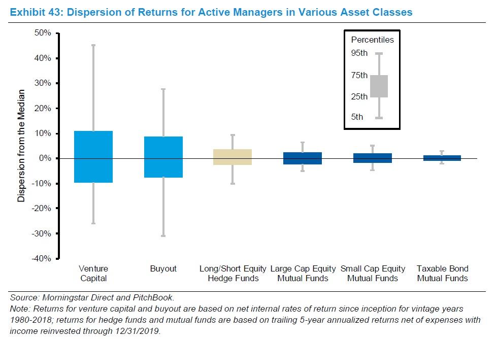 Rozdily ve vykonnosti portfolio manazeru v ruznych tridach aktiv