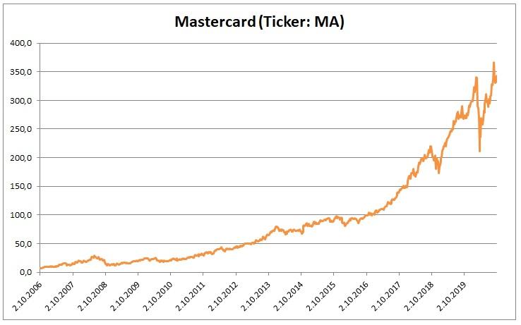 Mastercard 9_2020
