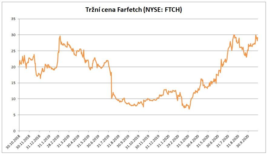 Trzni cena Fartetch 10_2020