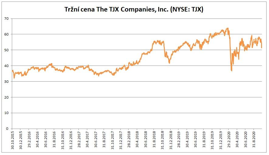 Trzni cena TJX 10_2020