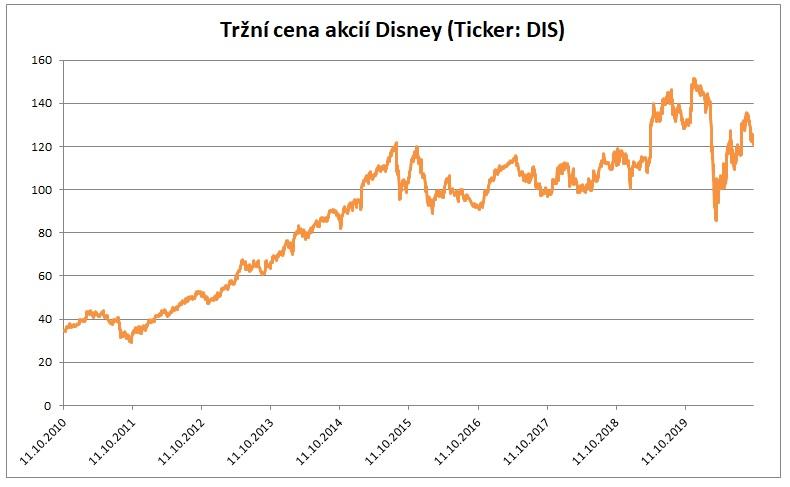 Trzni cena akcii Disney 10_2020