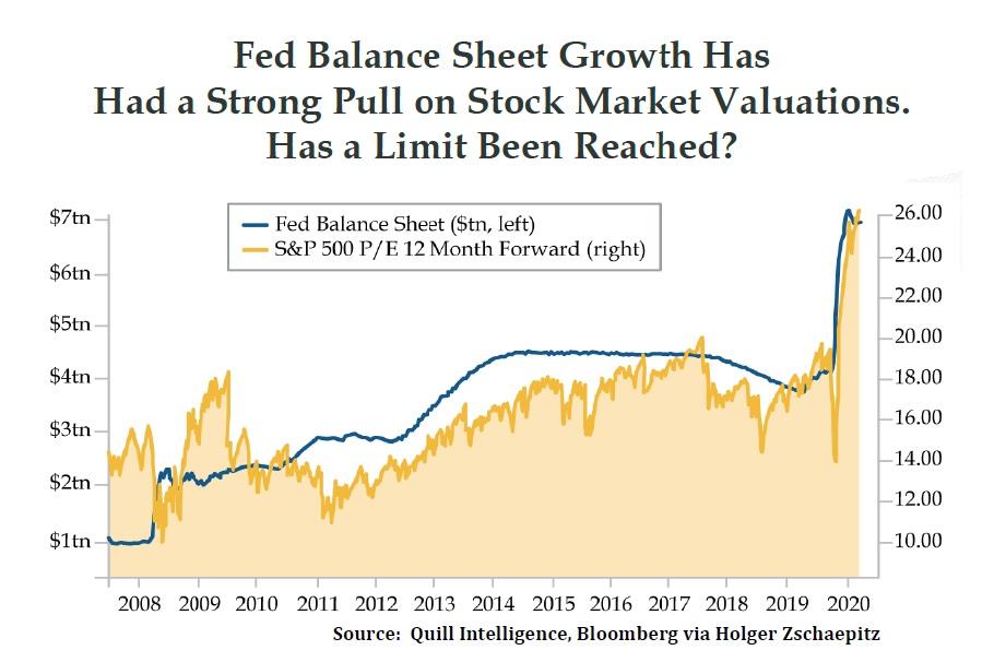 US akciove trhy a bilance FEDu