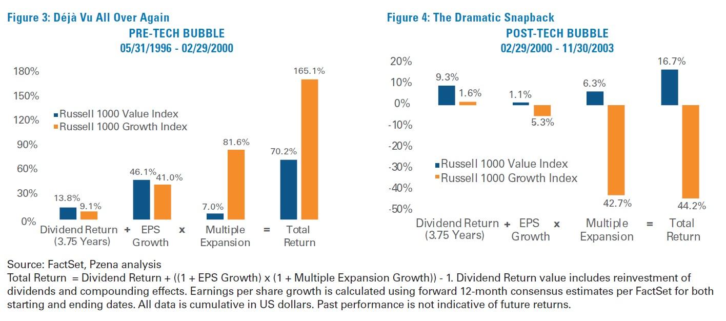Value akcie a rustove akcie v dobe technologicke bubliny