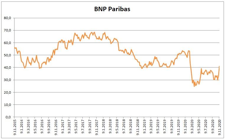 BNP Paribas 11_2020