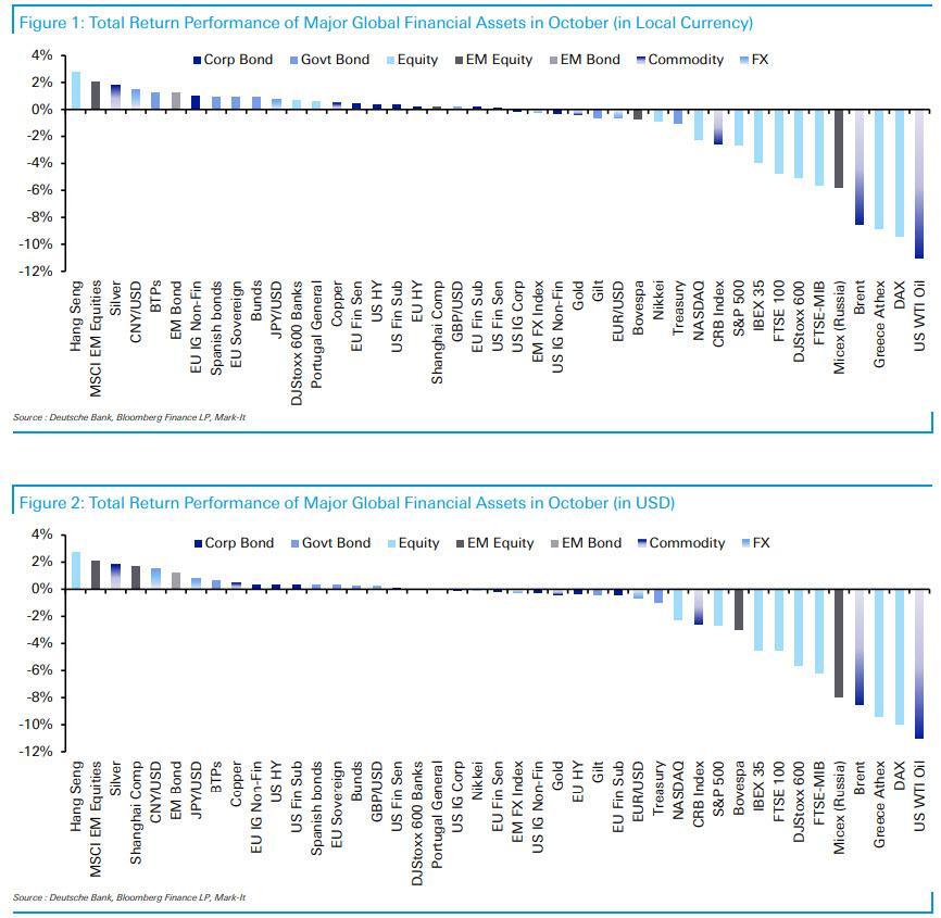 Nejvynosnejsi a nejztratovejsi aktiva rijen 2020