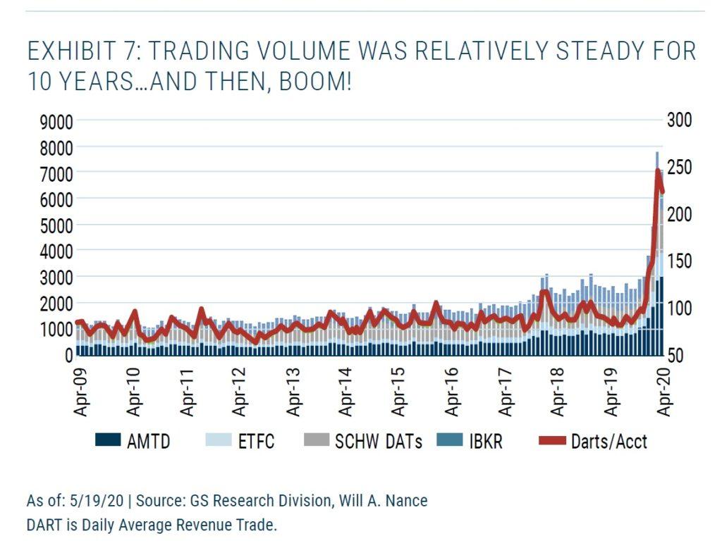 Objemy obchodu na burzach v USA 2009 az 2020