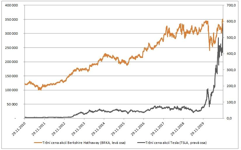 Trzni cena BRKA vs TSLA 11_2020