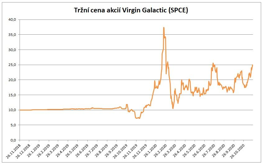 Trzni cena Virgin Galactic 11_2020