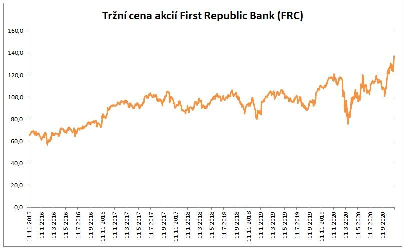 Trzni cena akcii First Republic Bank 11_2020