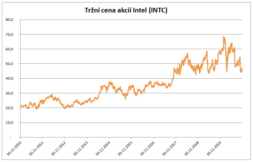 Trzni cena akcii Intel 11_2020