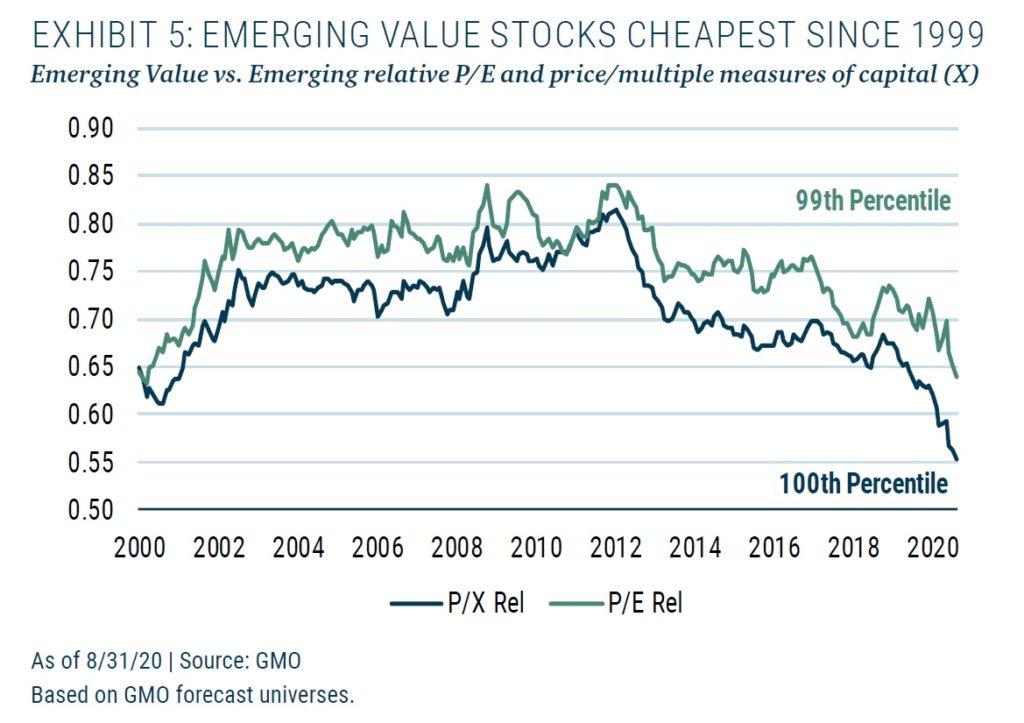 Valuace EM akcii 11_2020