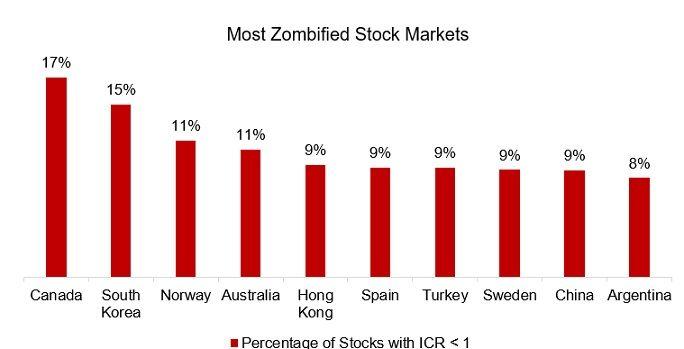 Zombie firmy ve svete