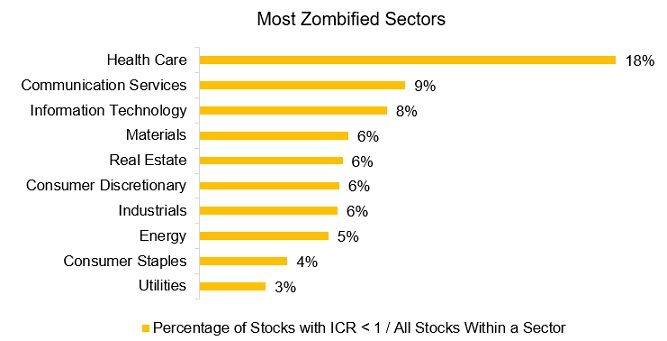 Zombie sektory ve svete
