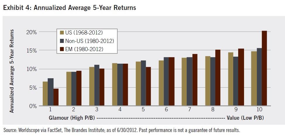 5lete vynosy value akcie vs rustove akcie od roku 1968