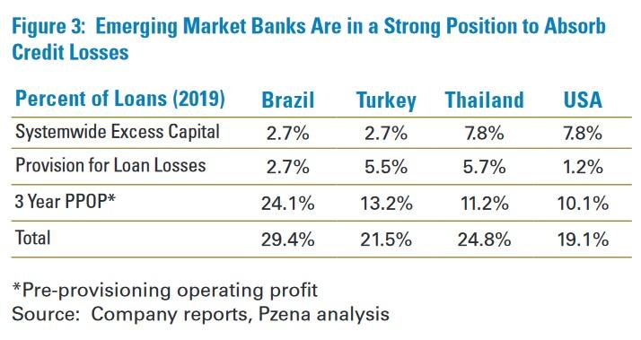 Banky na rozvijejicich se trzich jsou silne