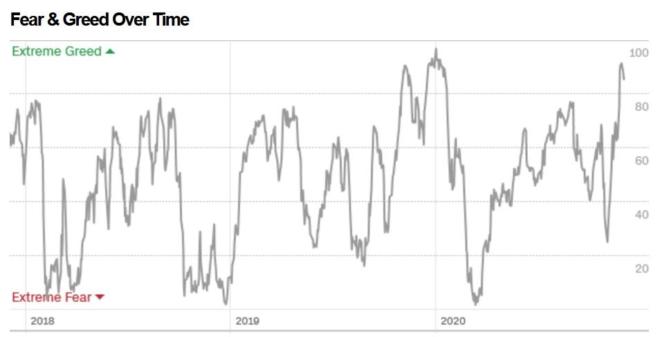 Index strachu a chamtivosti