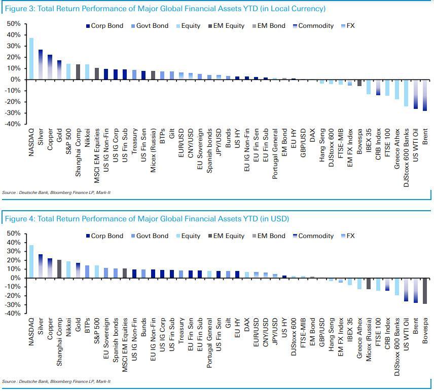 Nejvynosnejsi a nejztratovejsi aktiva YTD 11_2020
