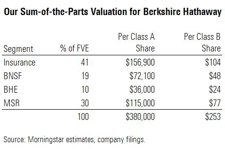 Oceneni Berkshire Hathaway 12_2020