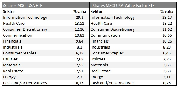 Srovnani sektoru value ETF vs indexove ETF