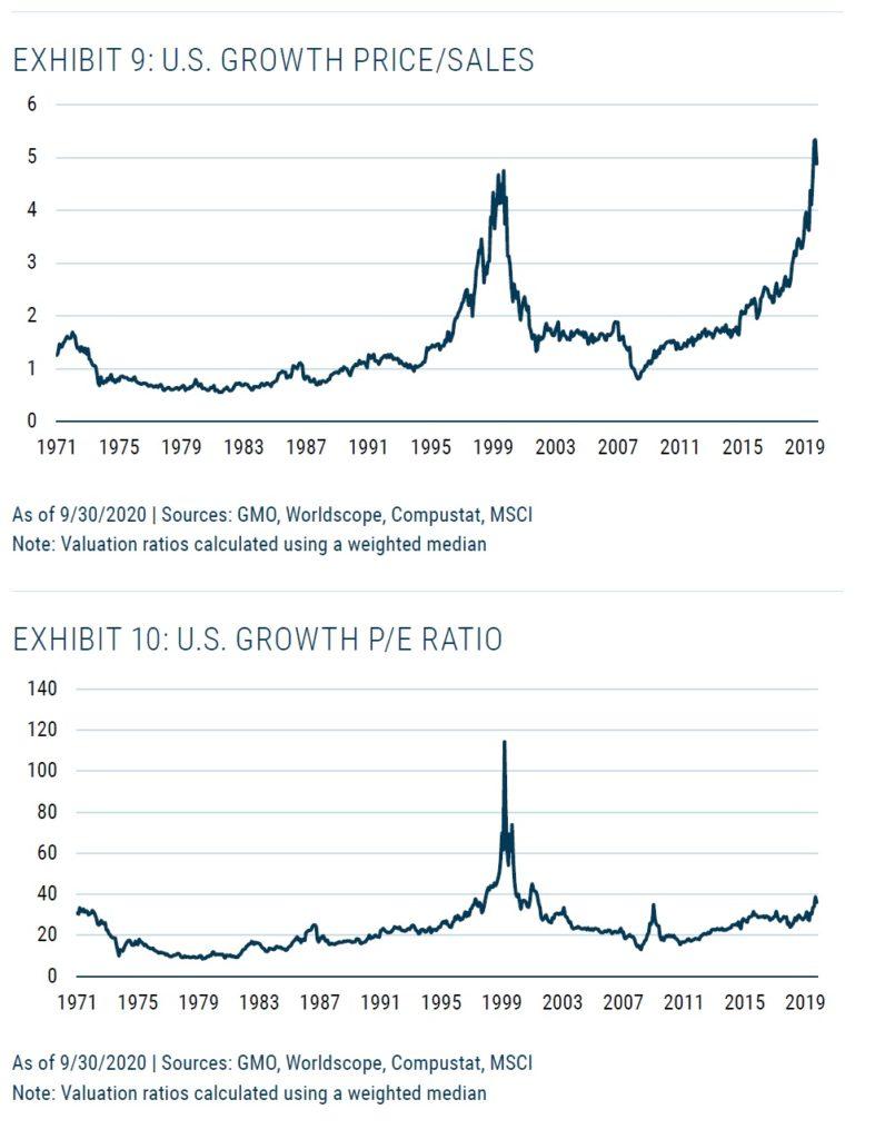 US rustove akcie valuace