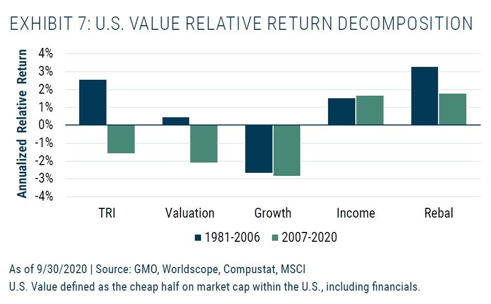 US value relativni rozklad vykonnosti
