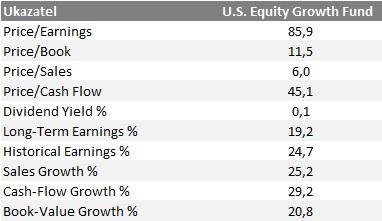 Ukazatele US Equity Growth Fund