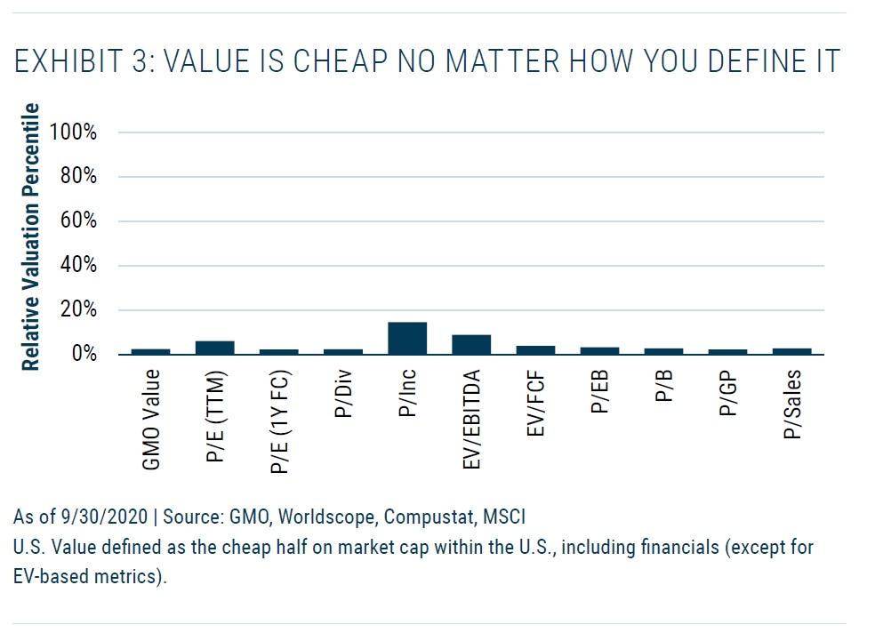 Value akcie v USA jsou levne bez ohledu na ukazatel