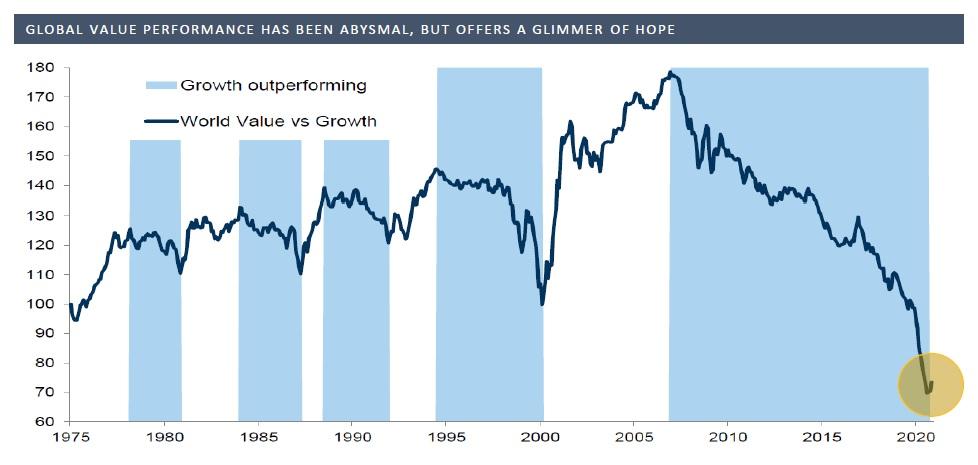 Value akcie vs rustove akcie od roku 1975