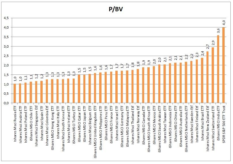 PBV akciovych indexu 1_2021