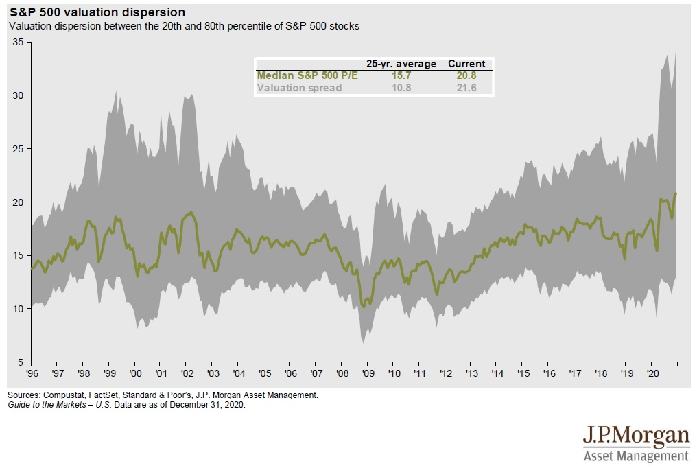Rozdil ve valuacich 20 a 80 procent akcii ve SP500 2020